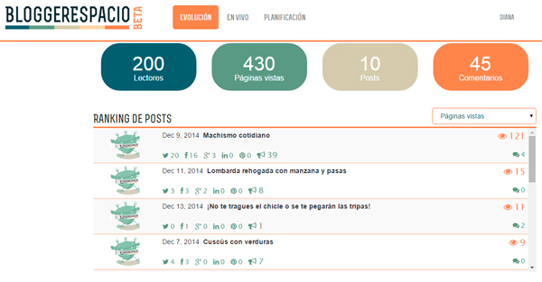 bloggerspacio-ranking-posts